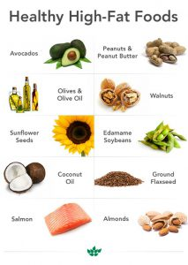 Why Are Saturated Fats Important