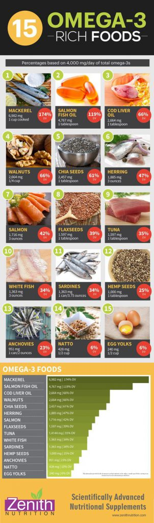 poster of omega-3 rich foods